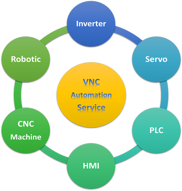 Dịch vụ của VNC Automation