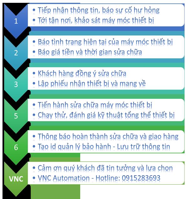 Quy trình Làm việc của VNC Automation